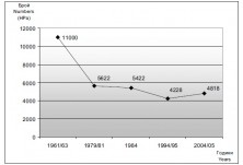 White Stork population trend