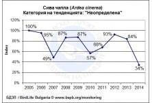 Тенденция на популацията на сива чапла (Ardea cinerea) 2005-2014