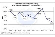 Common Buzzard (Buteo buteo) population trend in Bulgaria for the period 2005 - 2014
