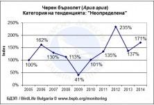 Common Swift (Apus apus) population trend in Bulgaria for the period 2005 - 2014
