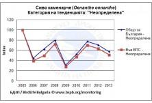 Тенденция на популацията на сиво каменарче в България 2005-2013
